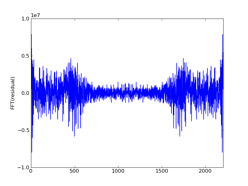 Algorithm Sonification II: Gauss Seidel method - Ryan Compton
